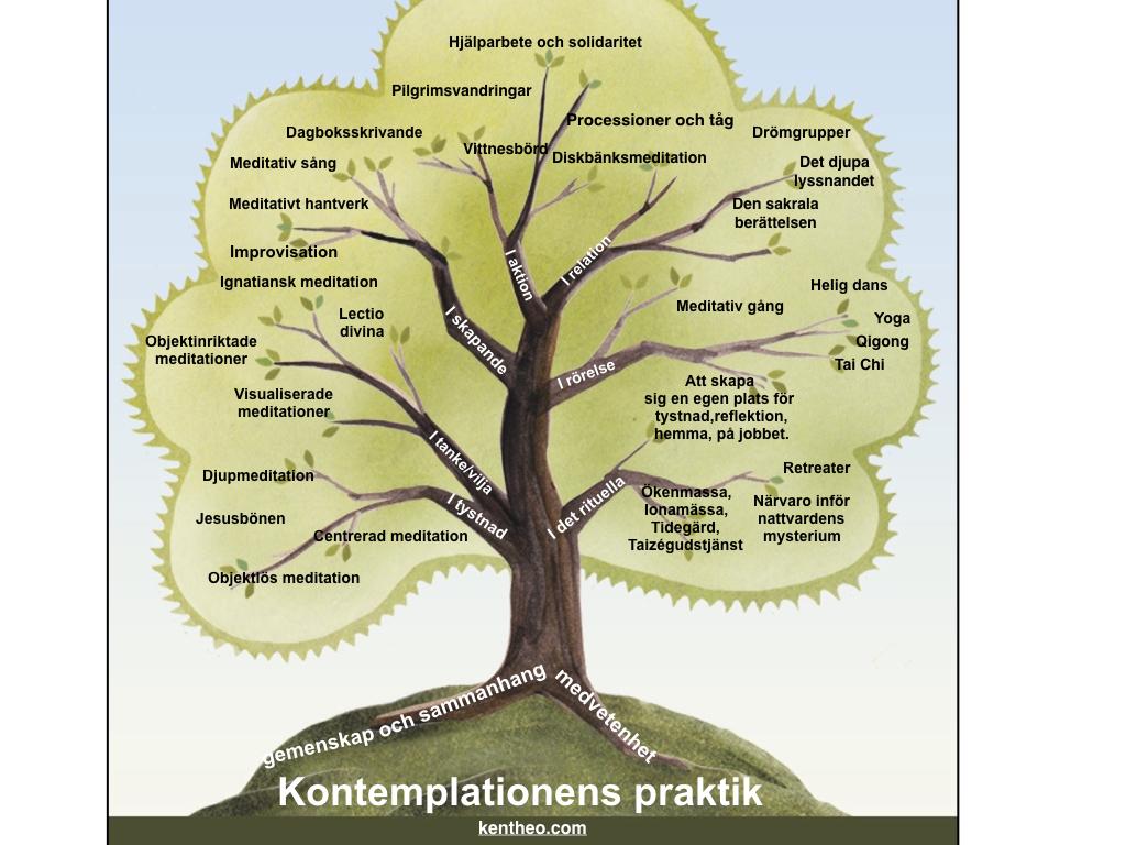 Kontemplationens praktik - kentheo.com.001